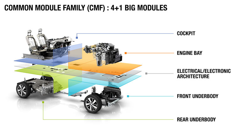 Common Module Family (CMF) Renault Nissan Alliance