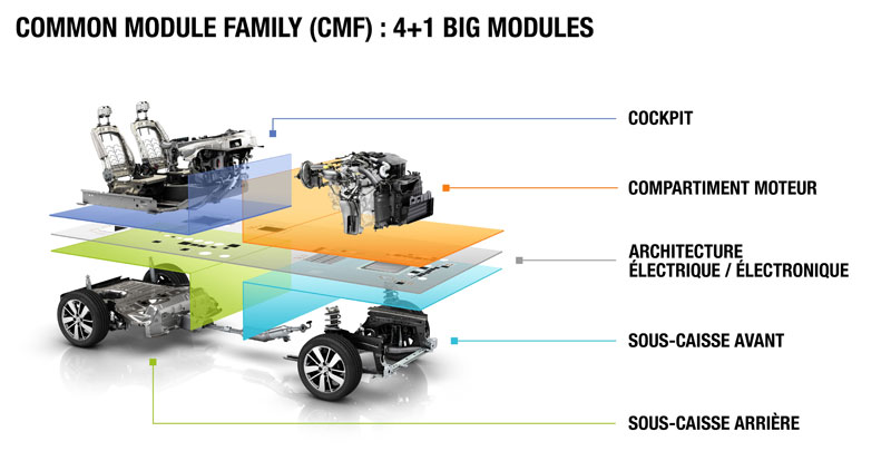 Common module family (cmf) alliance renault-nissan