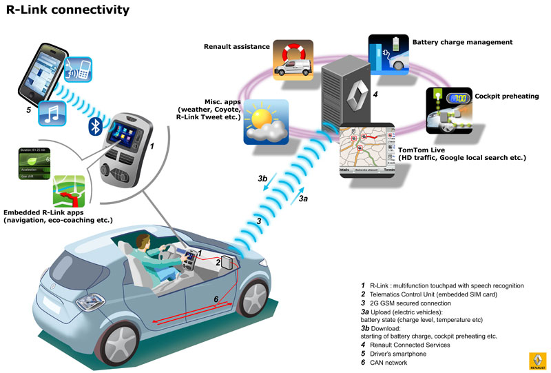 R-Link, the in-car multimedia system