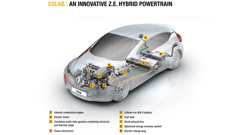 Eolab Z.E. Hybrid technology