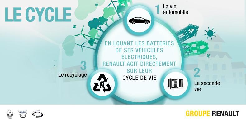 2017 - Renault véhicule électrique batteries économie circulaire