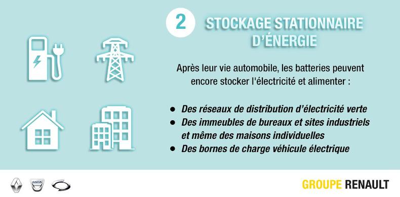 2017-Renault Véhicule éléctrique stockage d'énérgie