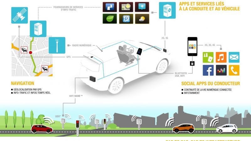 L'innovation chez Renault, renforcée par l'activité de R&D française d'Intel spécialisée dans les logiciels embarqués