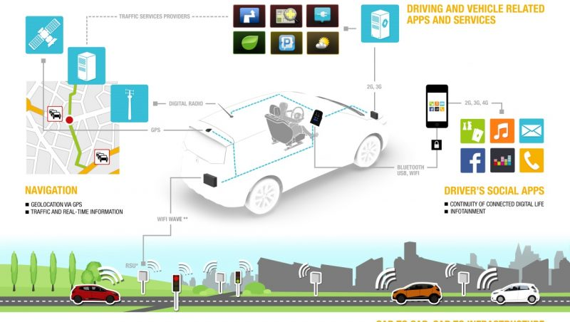 Renault innovation brings in Intel's French R&D activity specializing in embedded software