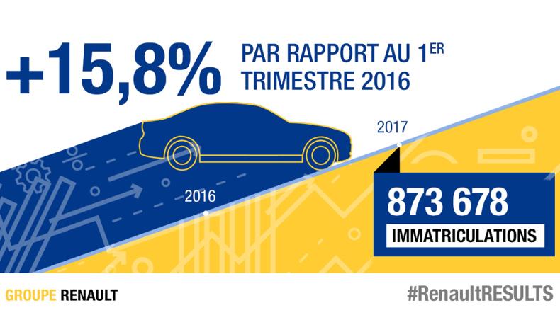 2017 - Groupe Renault resultats chiffre affaires T1
