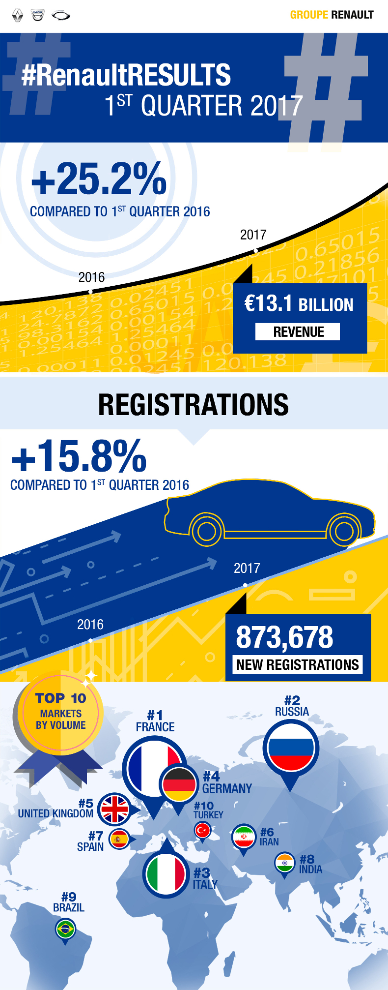 2017 - Goupe Renault revenus q1