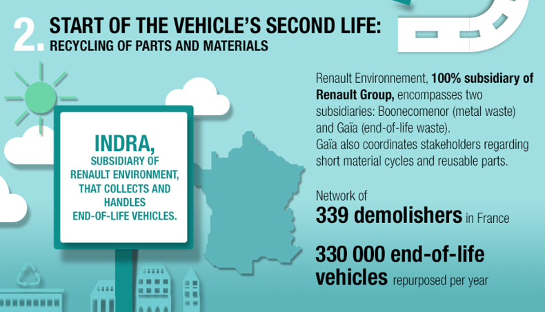 2017 - Renault circular economy vehicles life cycle