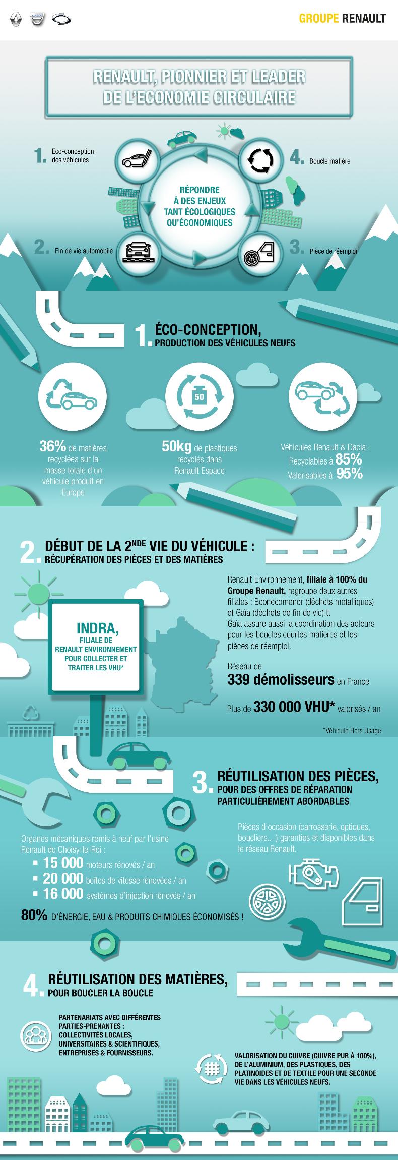 2017 - Renault economie circulaire cycle de vie des vehicules