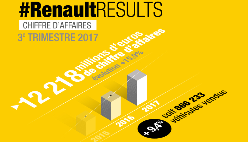 2017 - Infographics - Chiffres Affaires T3 - Groupe Renault