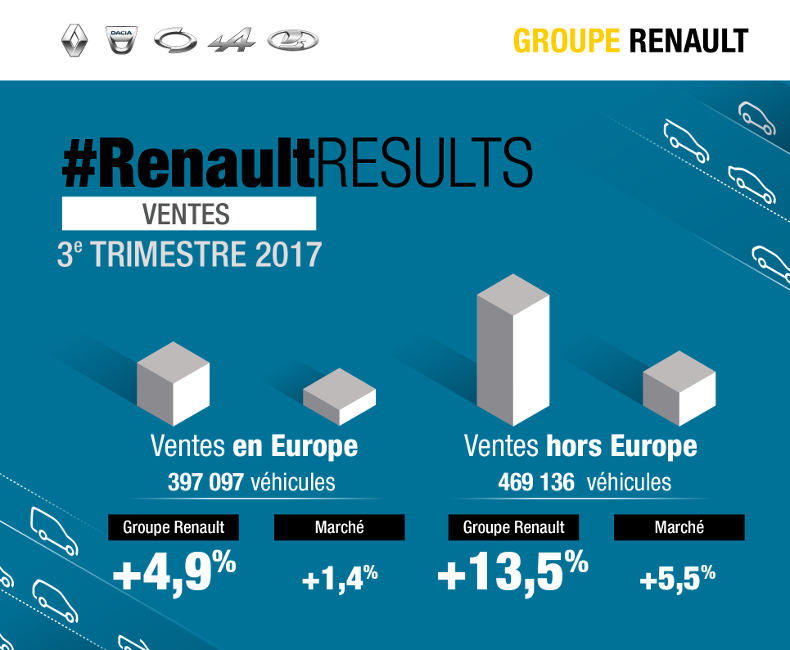 groupe renault au troisi me trimestre chiffre d affaires en hausse de xx groupe renault. Black Bedroom Furniture Sets. Home Design Ideas