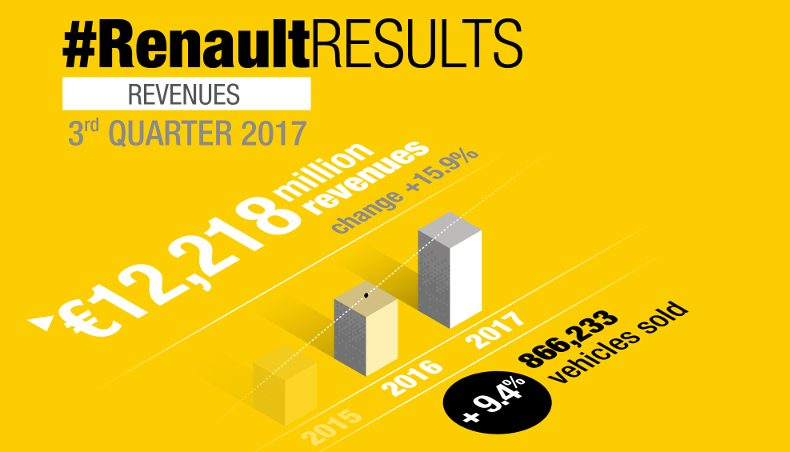 2017 - Infographics - revenues Q3 - Groupe Renault