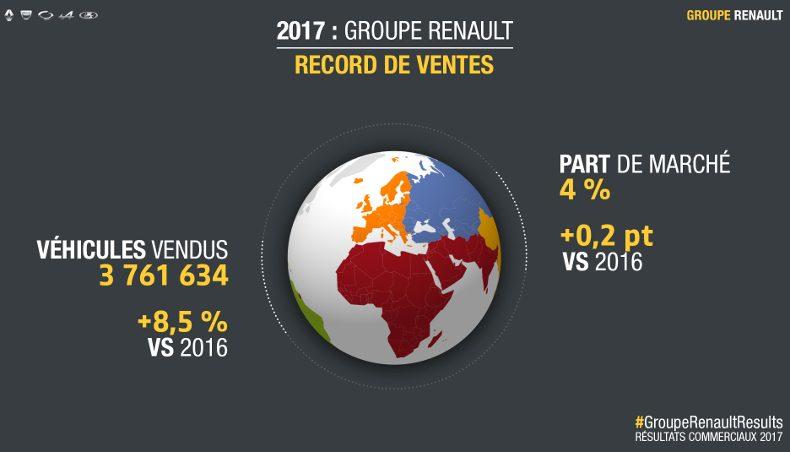 GROUPE RENAULT : RESULTATS COMMERCIAUX MONDE 2017