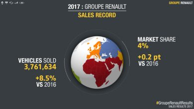 GROUPE RENAULT: GLOBAL SALES RESULTS 2017