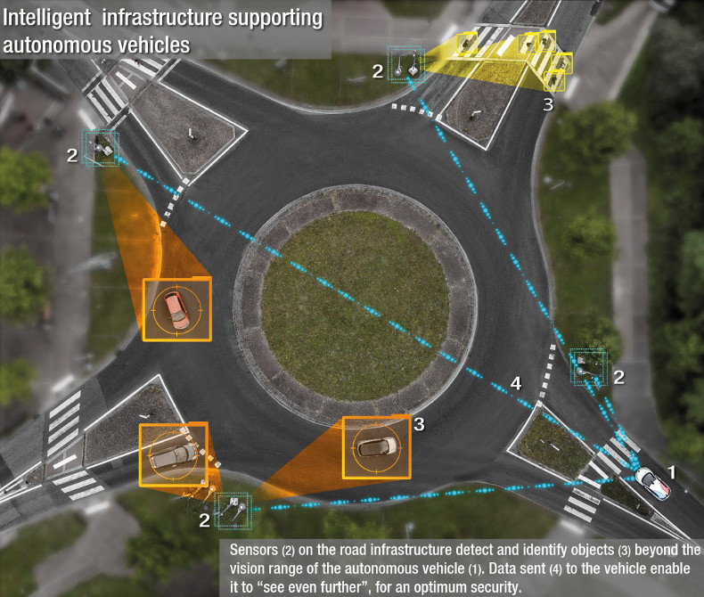 On the roundabout, intelligent infrastructure supporting autonomous vehicles