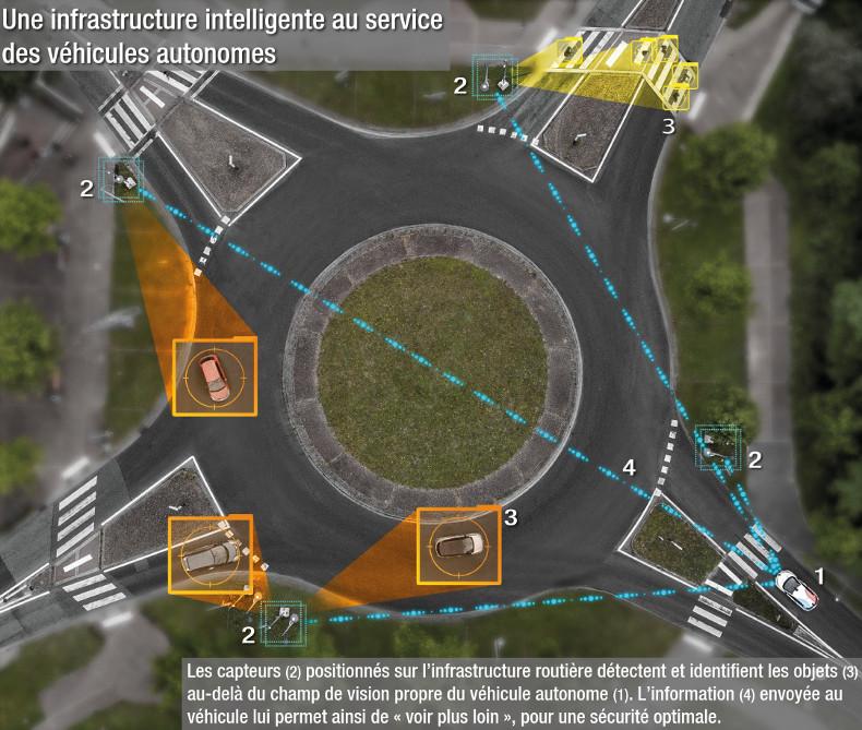 Carte d'un rond point - une infrastructure intelligente au service des véhicules autonomes
