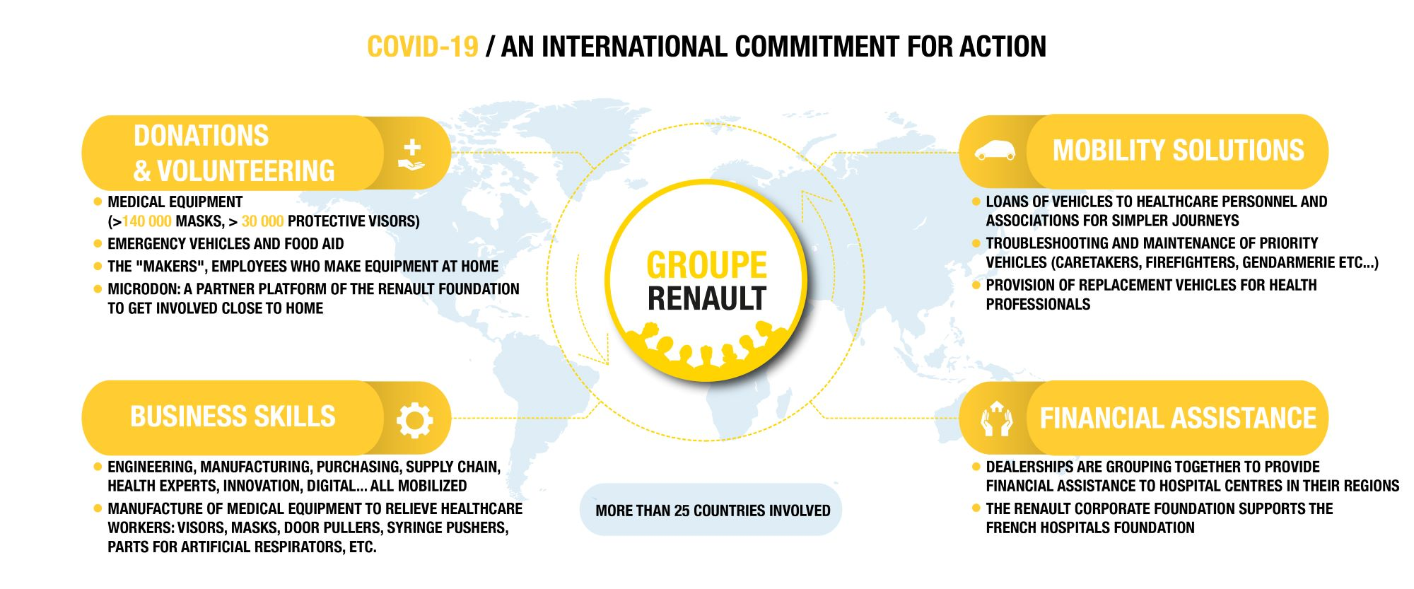 international commitment Groupe Renault