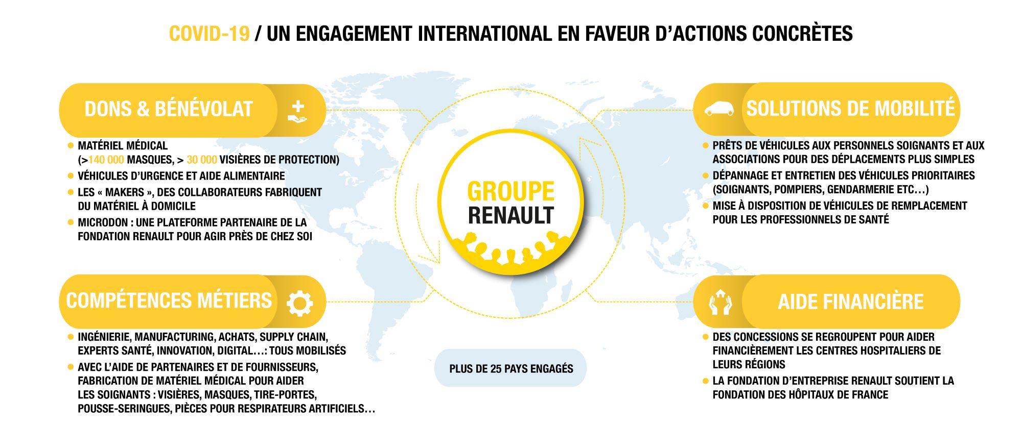 engagement international Groupe Renault