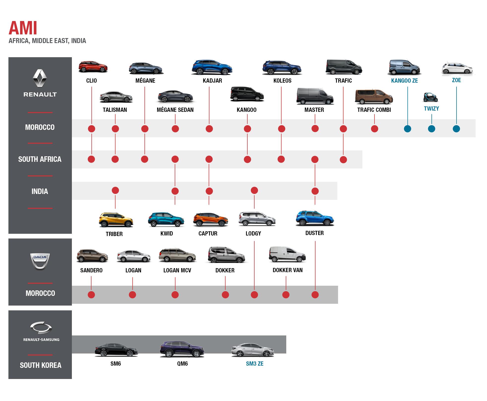 Renault fleet customer solutions véhicules AMI 2
