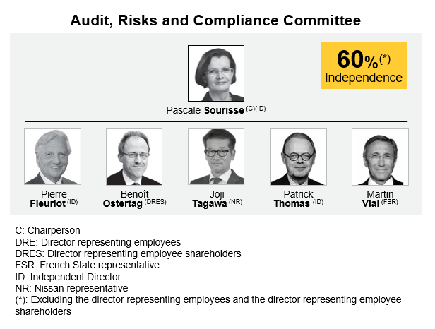 Audit risks and compliance committee renault