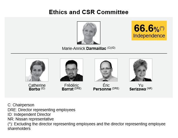 Ethics and CSR committee renault