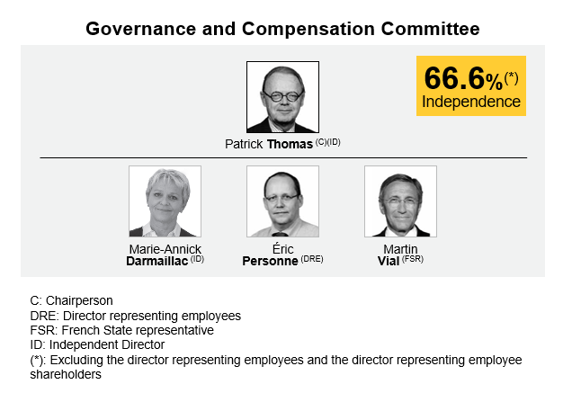 Governance and compensation committee renault