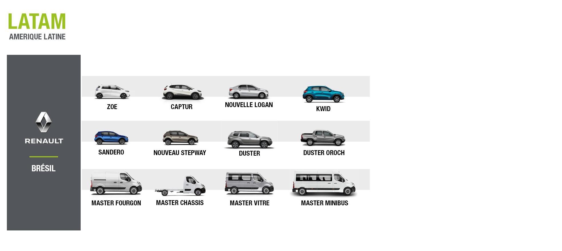 Renault fleet customer solutions véhicules Latam