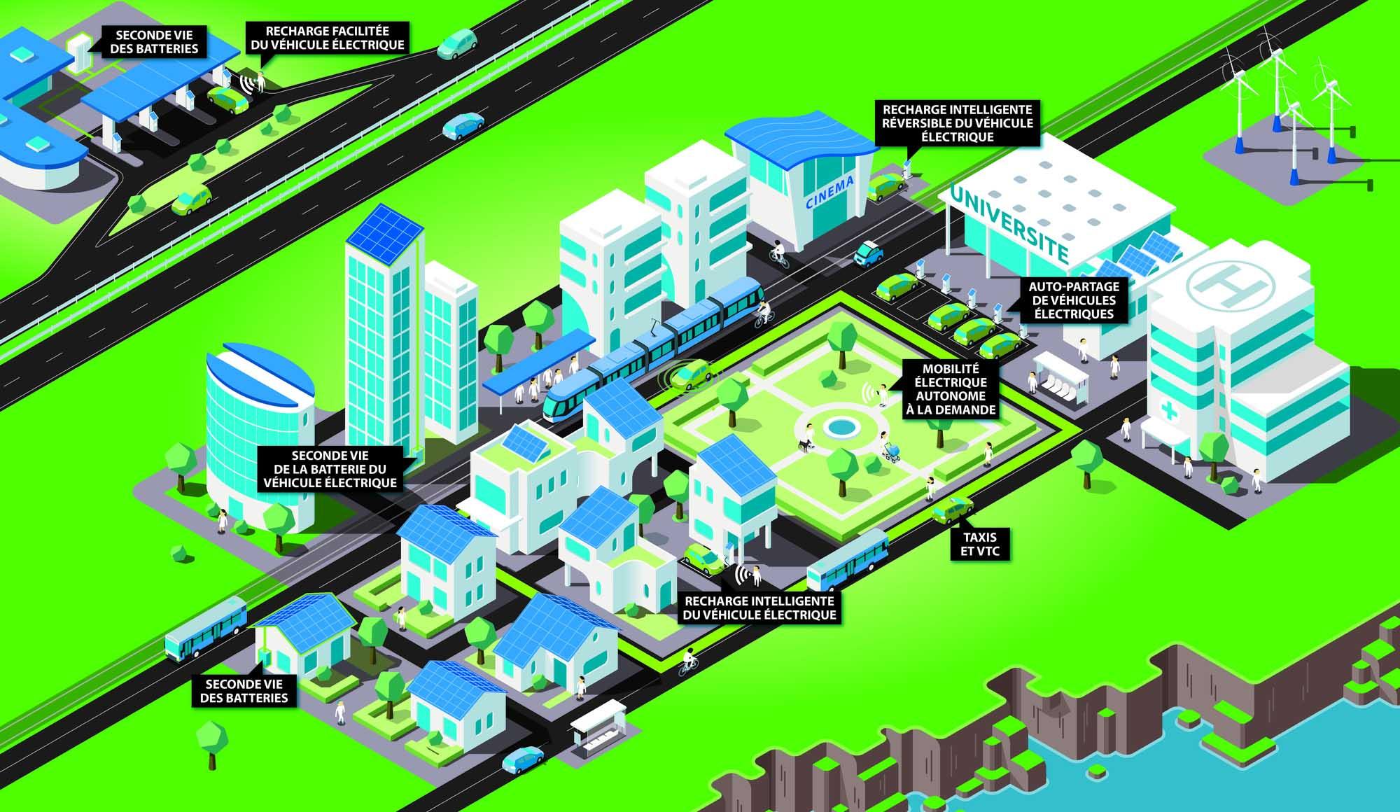 ecosysteme des nouvelles mobilites electriques smart city