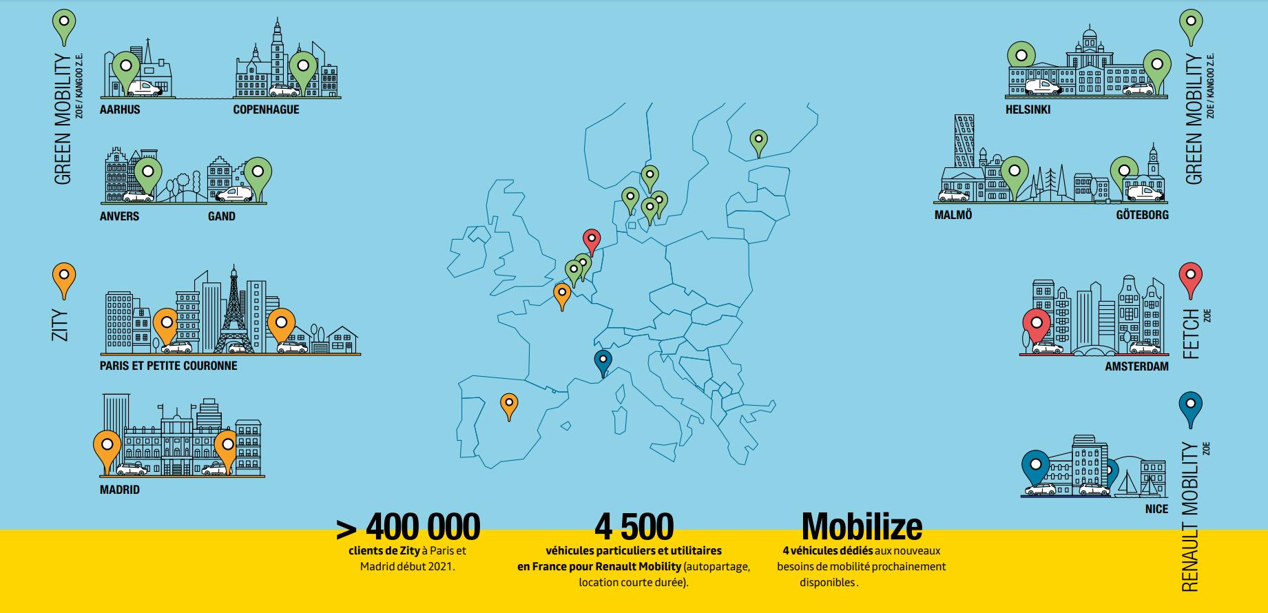 parc electrique partage en europe